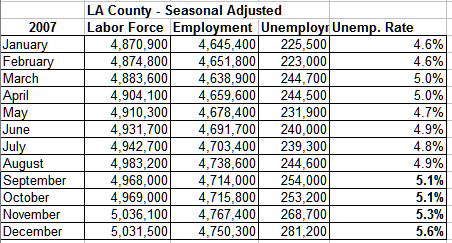 LA County Employment