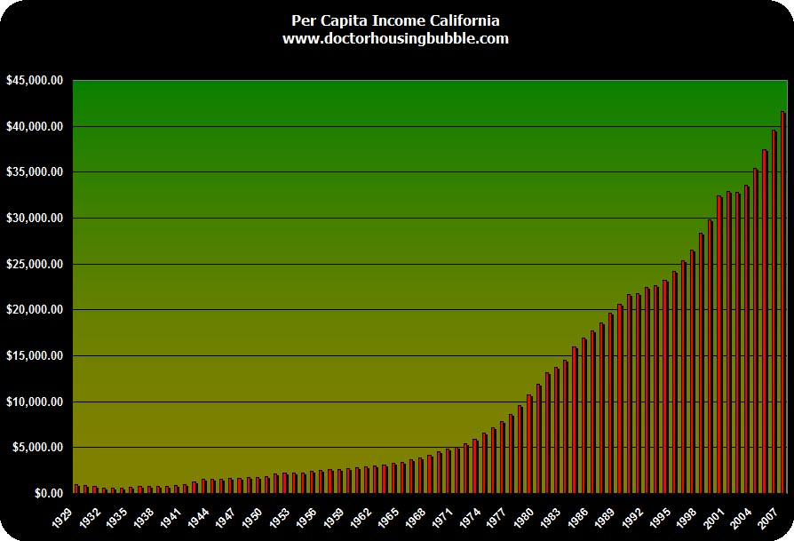Double Bubble: California Compared to the United States. Vacancy ...