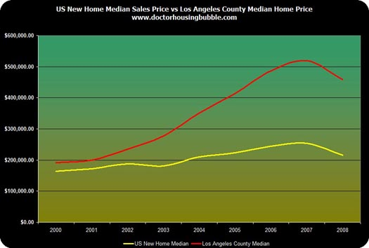 LA vs Nations County Prices