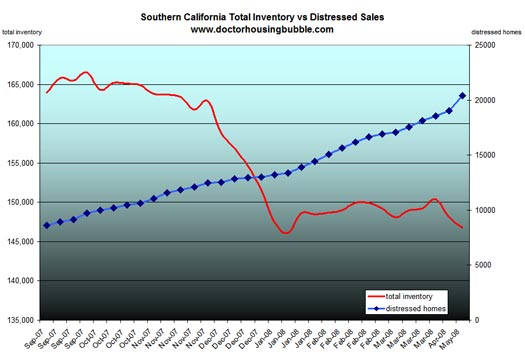 Southern California Inventory