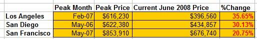 CAR peak prices