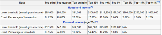 American Average Household Wealth