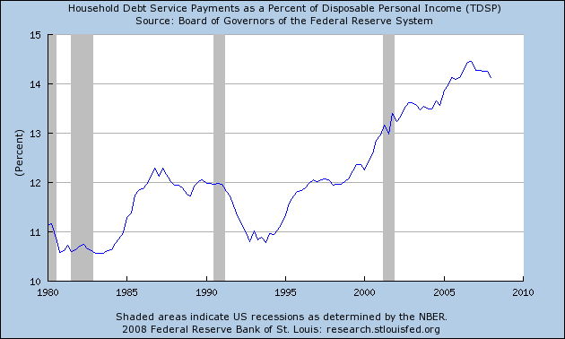 Household debt percent