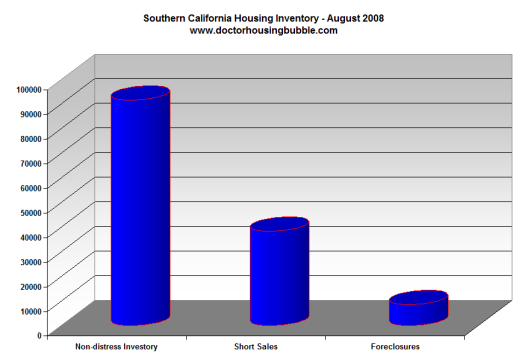 Southern California Housing Data