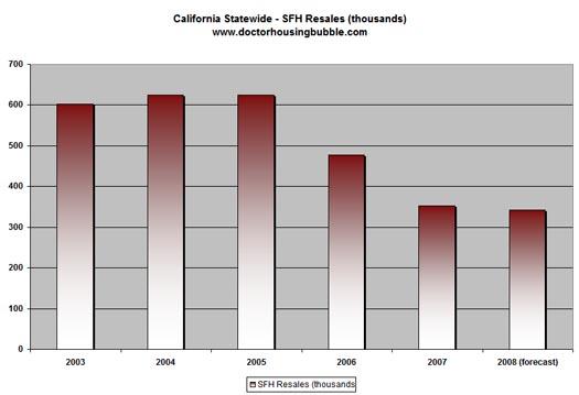 California Home Sales