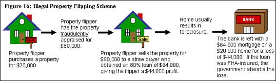 Flip Scheme