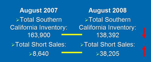 Southern California Housing Summary