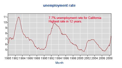 CA unemployment