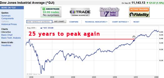 Dow Jones great depression chart