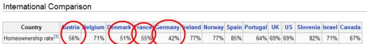 international homeownership rate