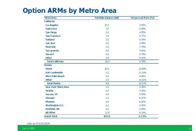 wamu-option-arm-by-area.png