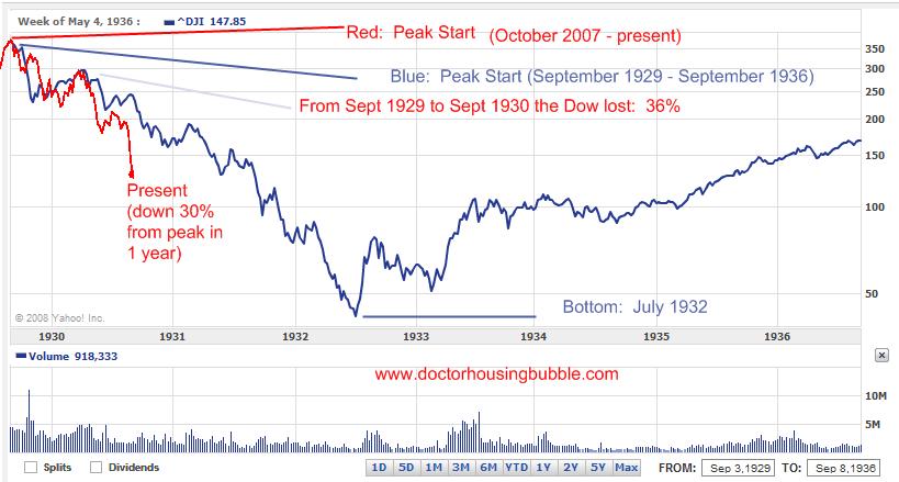 Dow Great Depression