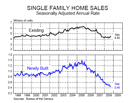Single Family Homes sold