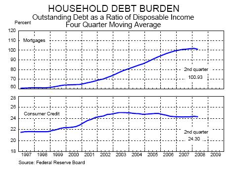 Household debt burden