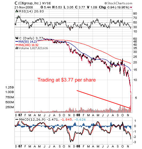 Citigroup Stock
