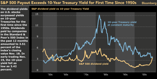 snp500yield.png