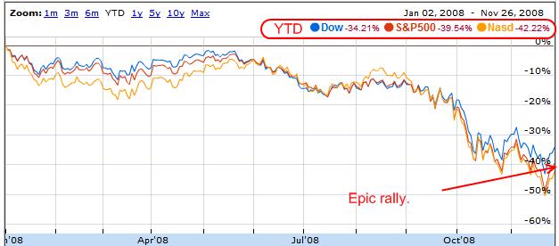 stocks 2008