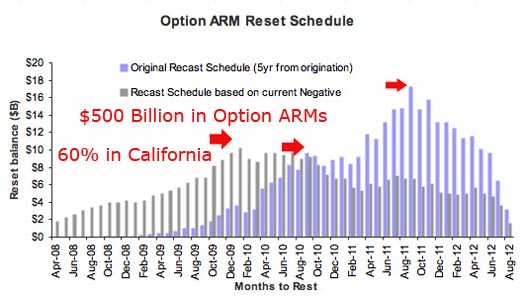 pay option arm resets