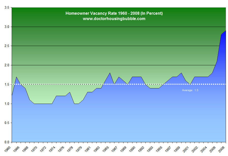 homeowner vacancy rate united states