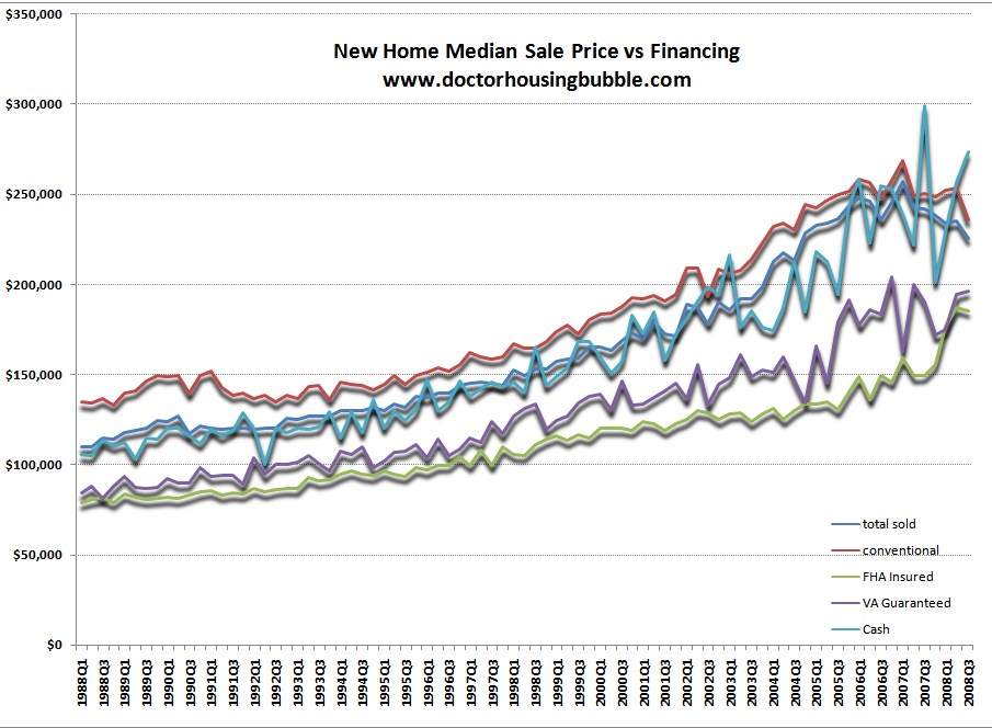 U.S. Median price of new homes
