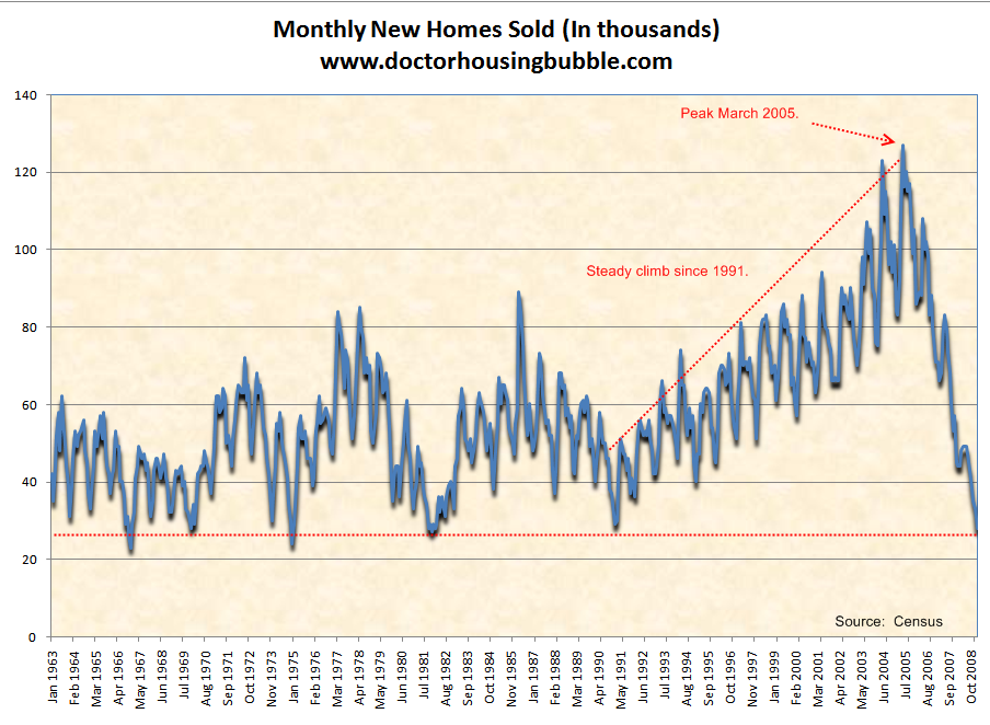 U.S Monthly new home sales
