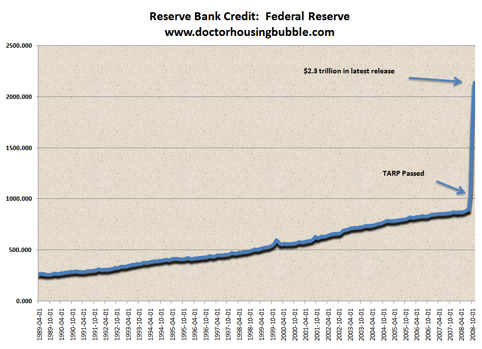 Reserve bank credit