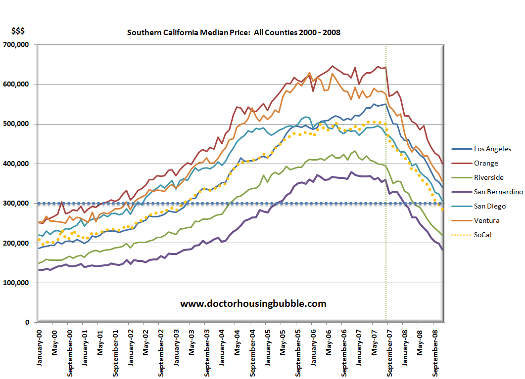 Southern California Housing Chart