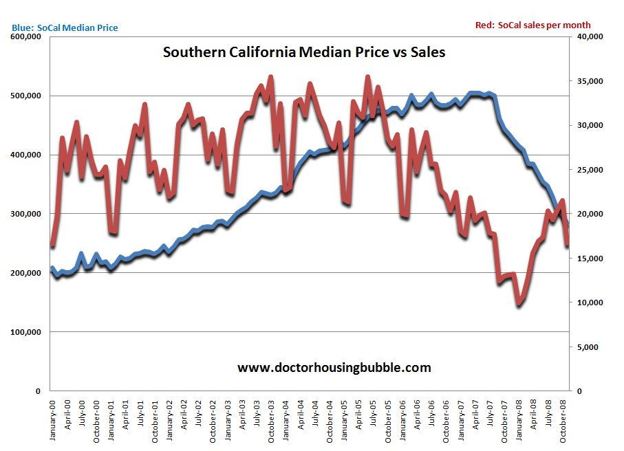 Southern California sales vs price