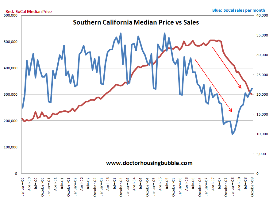 SoCal sales vs median home price
