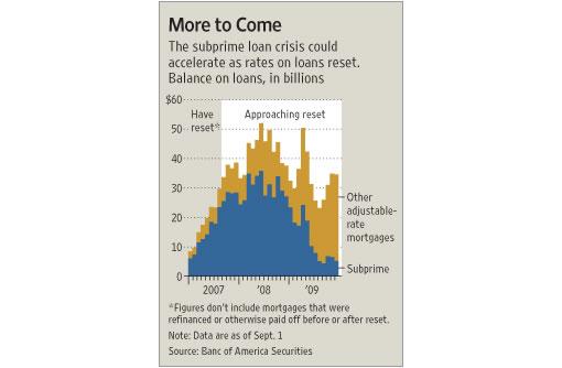 arm reset rates