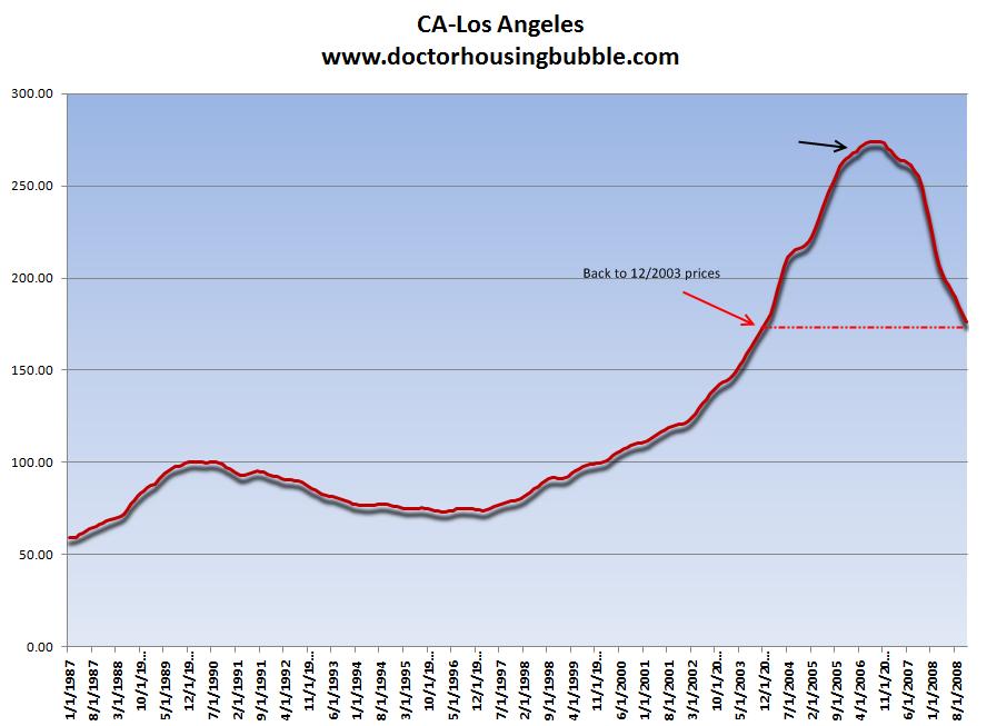 Case Shiller Index LA