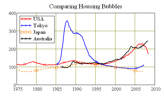 comparing asset bubbles