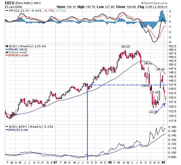 euro index