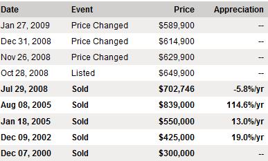 Malibu Price history