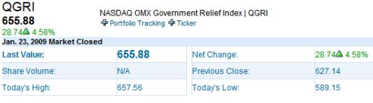 nasdaq government relief index