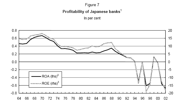 Profitability of japanese banks