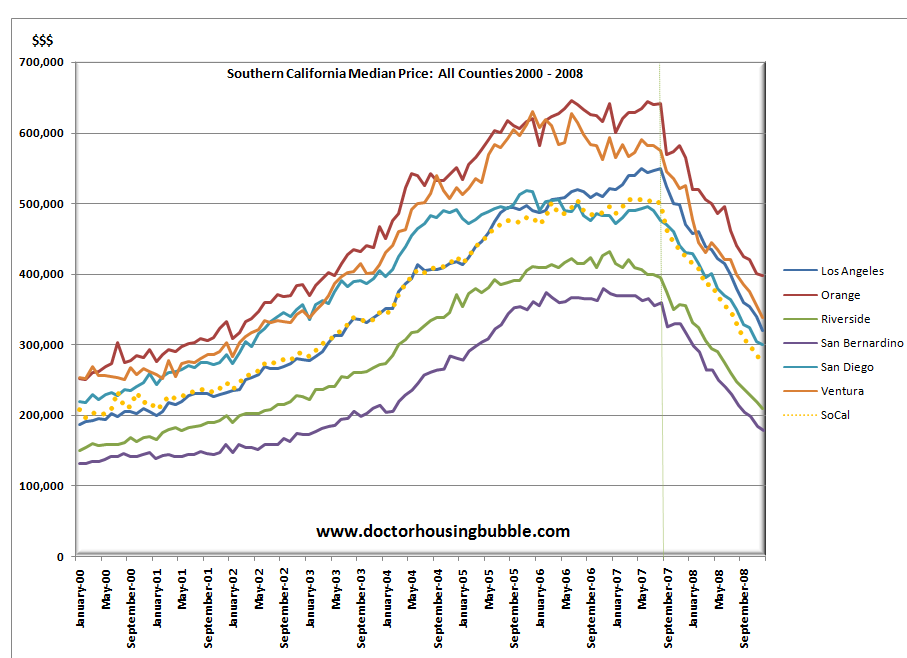 Southern California Housing Prices
