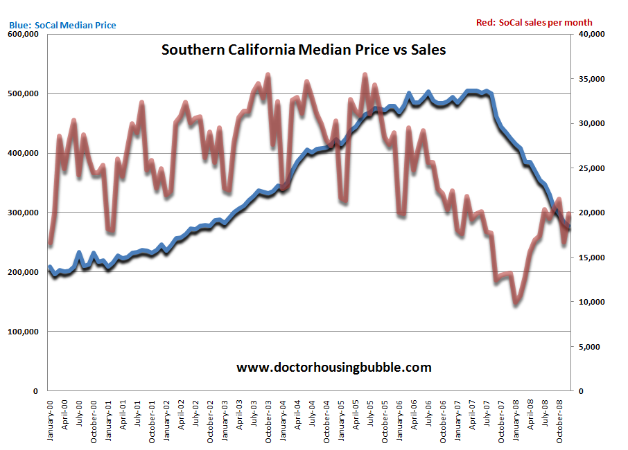 Southern california housing sales