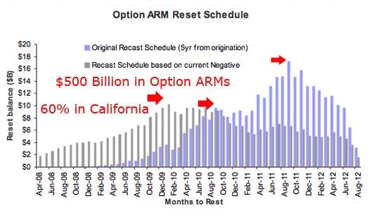 ARM Recasts