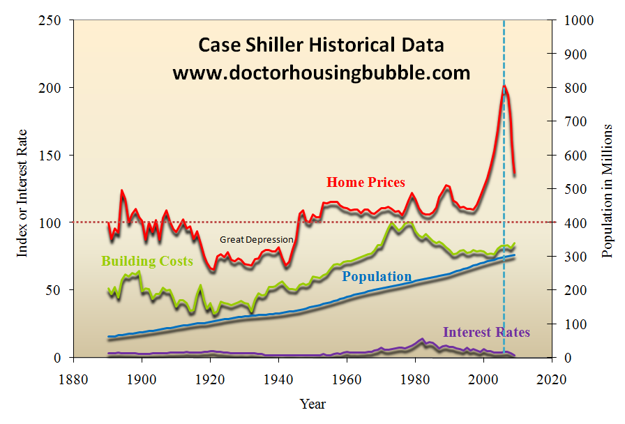 case shiller historical data