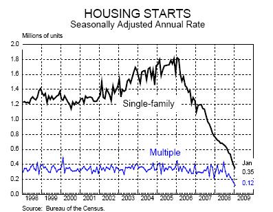 chart-3-housing-starts