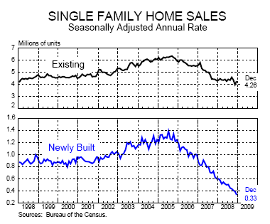 chart-4-home-sales
