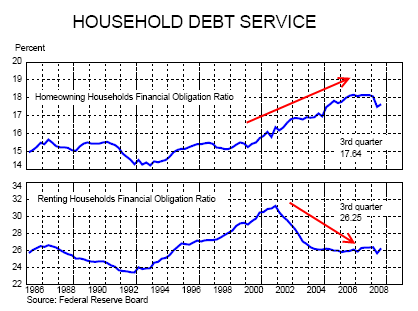 chart-5-household-debt