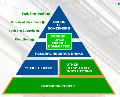 Federal Reserve System Structure The New Ownership Soci...