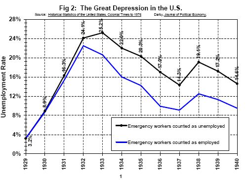 great depression unemployment rate