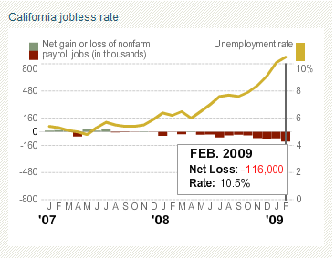california-job-losses