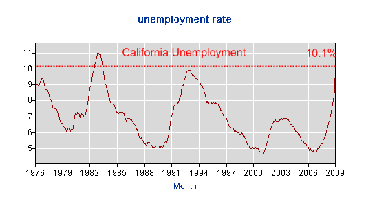 california-unemployment