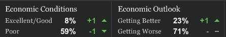 econ conditions