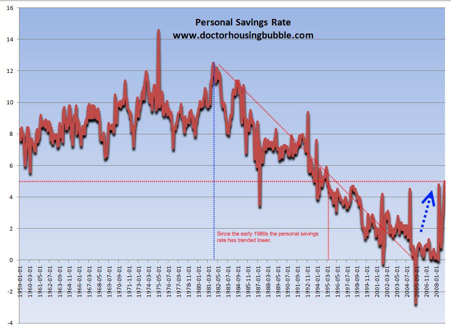 personal savings