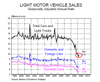 2-motor-vehicle-sales